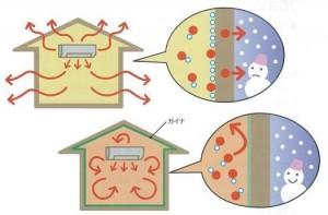 寒さ対策のページの「内装に施工して暖房効果を高める」と同じメカニズム