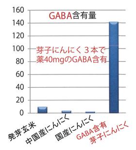 発芽にんにく3本で薬40mgのGABA含有